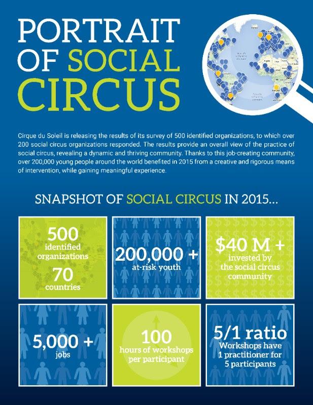 retrato_circo_social