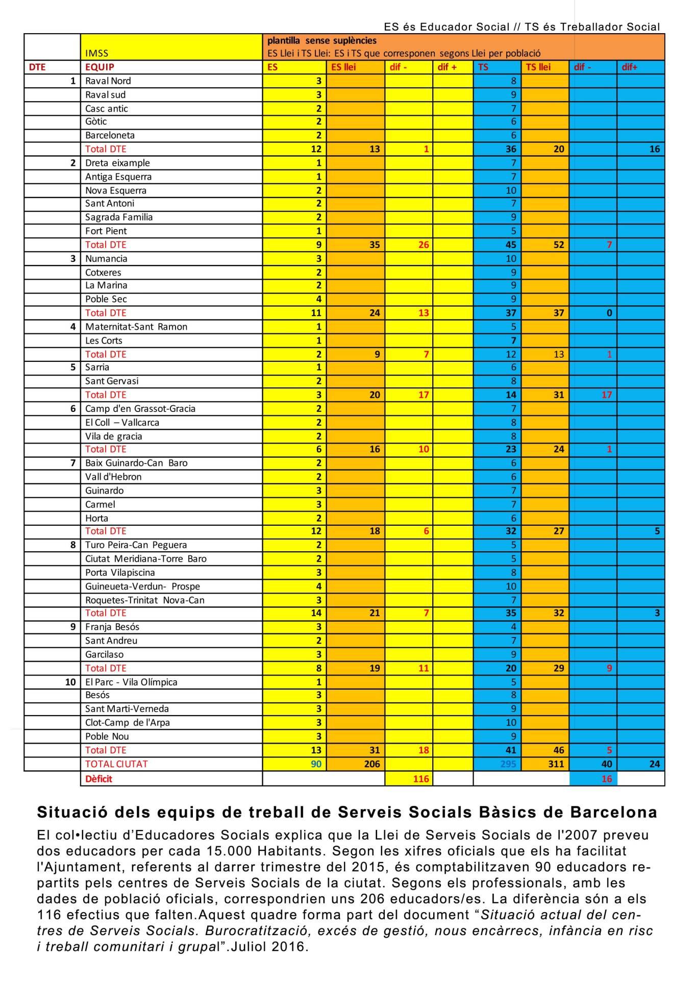 SITUACIO-ACTUAL-DELS-CSS-DE-BCN-2016-I-PROPOSTES-DEFINITIU
