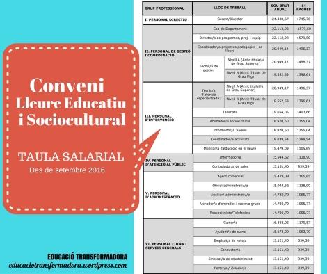 Taula_Salarial_lleure_educatiu_sociocultural
