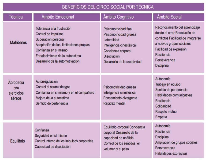 BENEFICIOS CIRCO SOCIAL